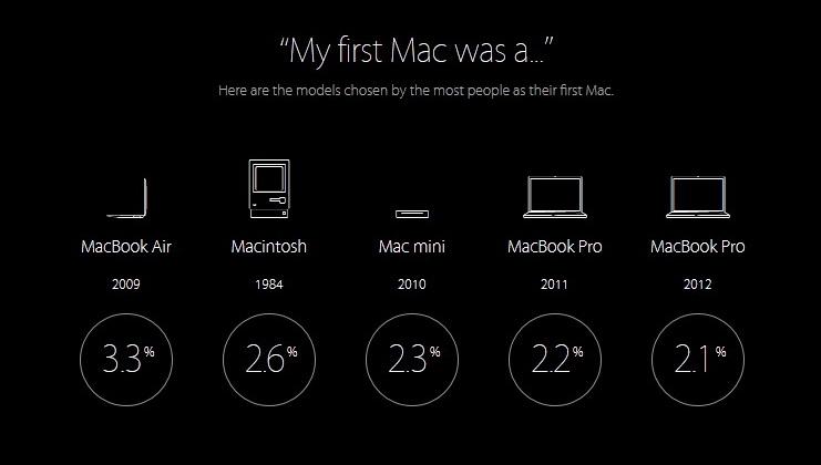 my first Mac was a