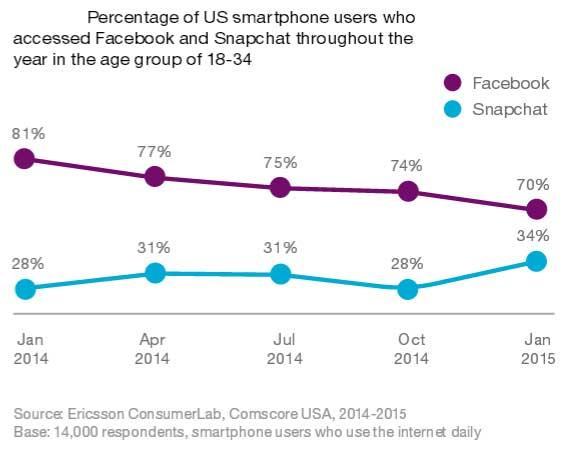 Ericsson-Consumer-Lab-communication-apps-facebook