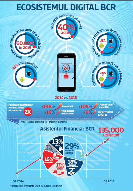 Infografic BCR