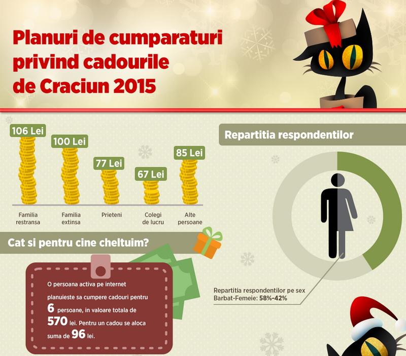 Infografic studiu Compari.ro - Planuri de cumparaturi de sarbatori 1