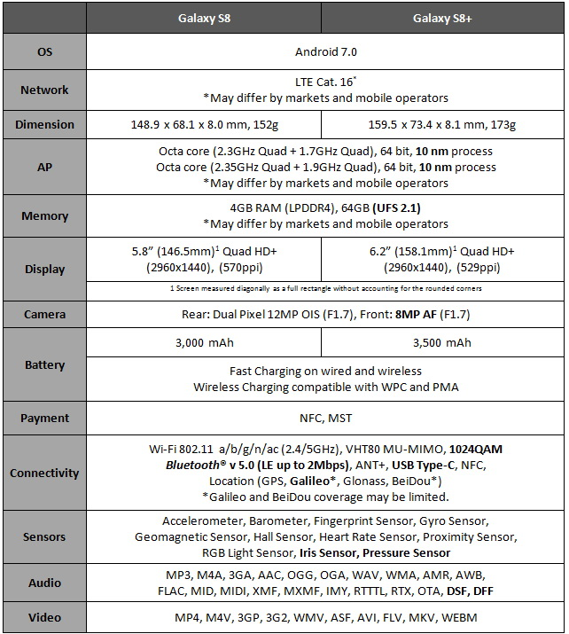 Galaxy S8 specifications