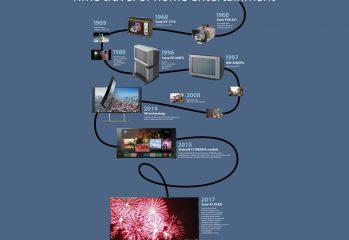 Evolutia televizoarelor Sony