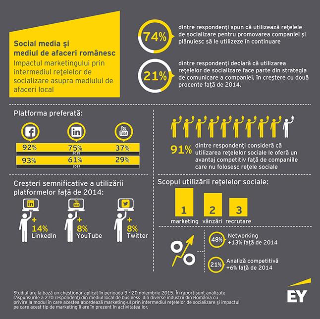 Social media Infografic