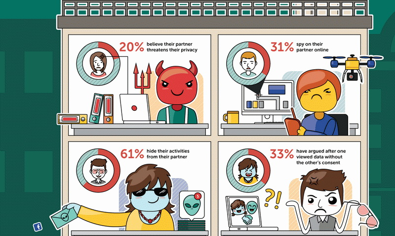 Infographic Love and Privacy